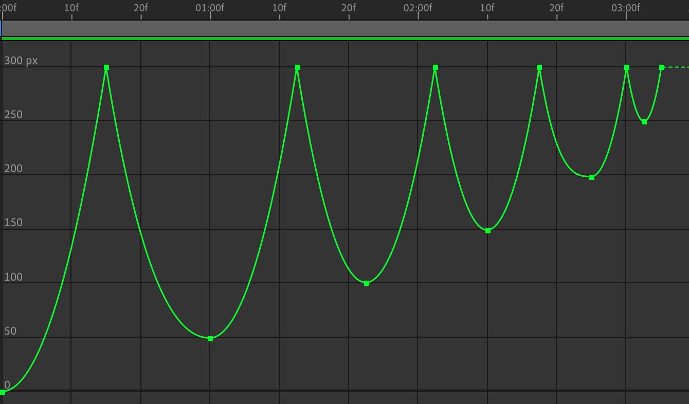 等比缩放波形